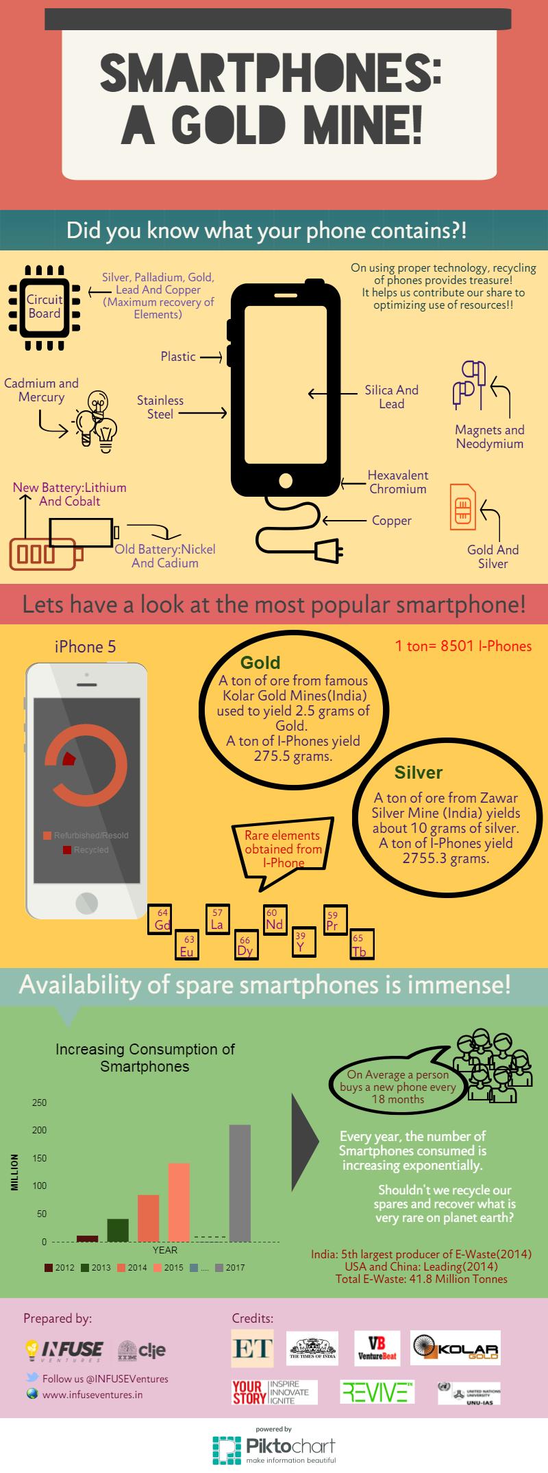 smartphone-a-gold-mine